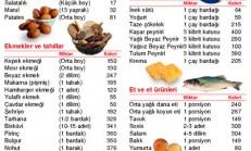 Kalori listesi, Kalori Cetveli