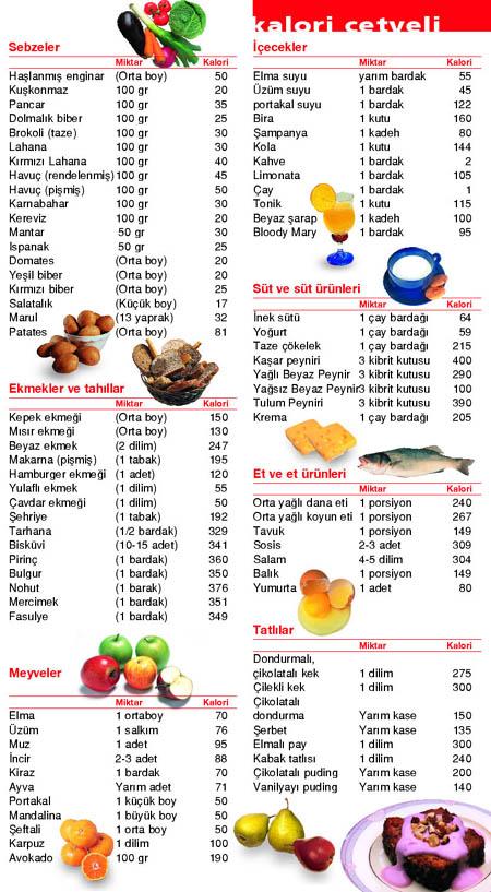kalori-cetceli